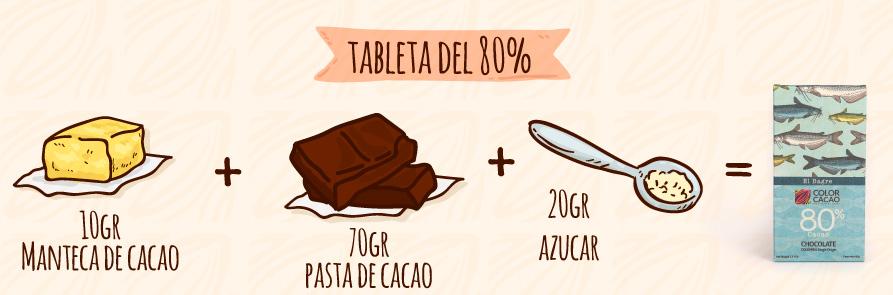 Composición de una tableta de cacao de 80 gr
